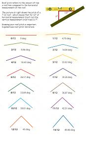 Barn Roof Angles Roof Pitch Formula You Are Visiting Www Mailboxshoppe Com 1 800