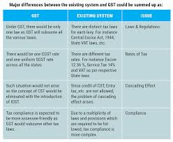india u0027s gst is it a modified value added tax the economic times
