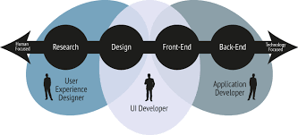 interaction designer user experience and interaction design symphony interactive