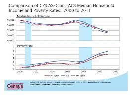 statistics bureau how the census bureau measures income and poverty