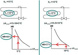 taux humidité chambre page du frigoriste la régulation de pression d évaporation