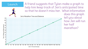 coordinate plane graphing understand rates of speed are ratios comparing distance to time by