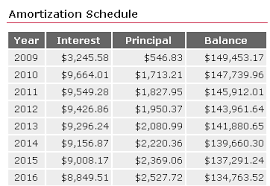 Mortgage Calculator Amortization Table by Free Loan Calculator Online Loans For Teachers Unsecured