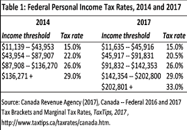 tax rate table 2017 the case for federal personal income tax reform in canada fraser