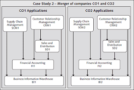 Sap Material Master Tables by The Importance Of Master Data Management Following Mergers And