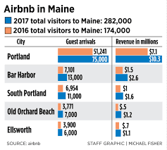 airbnb maine as airbnb rentals skyrocket maine communities grapple with impact