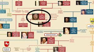 british royal family tree youtube