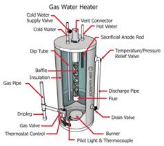 Water Heater Pilot Light Won T Stay Lit Water Tanks Plumbing Services In Calgary Kijiji Classifieds