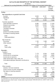 chapter 29 reporting industry u0026 finance