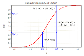 calculating probabilities using distributions