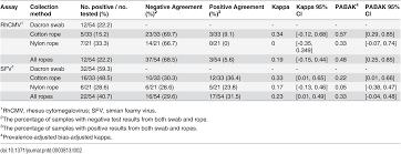 optimization of a novel non invasive oral sampling technique for