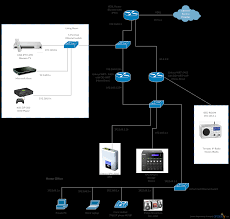 cisco templates to get you started right away creately blog cisco advanced home network with cisco cisco templates