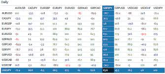 forex pairs correlation table vantage point trading why understanding forex pair correlations is