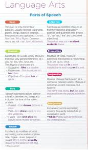 best 25 parts of speech ideas on pinterest parts of speech