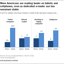 majority americans reading print books pew research