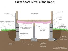 image result for pier and beam foundation insulation addition