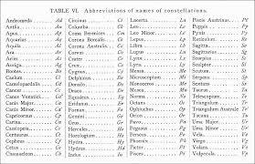 hertzsprung u0027s two letter abbreviations