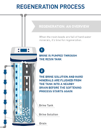 how water softeners work explained with diagrams