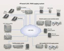evaluating the economics of voip paging systems cabling install