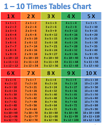 15 Multiplication Table 6 Best Images Of Multiplication Chart 1 15 Multiplication Table