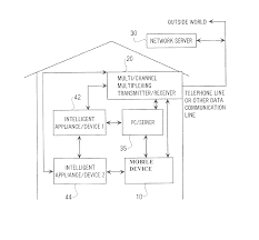 patent us20140098247 home automation and smart home control