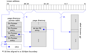 Page Table Entry Physical Address Extension Wikipedia