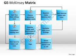 Ge Mckinsey Instruction Powerpoint Slide Images Ppt Design Mckinsey Ppt
