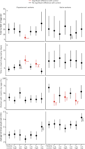 conserved pheromones in bumblebees a reply amsalem et al