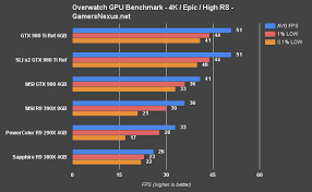 pubg 980 ti overwatch video card benchmark a scalable title tested at 1080