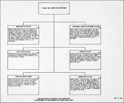 hyperwar manual of organization charts navy department 1943