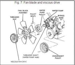 1996 jeep cherokee fan pully engine mechanical problem 1996 jeep