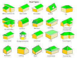 Hip Roof Trusses Prices Hip Roof Vs Gable Roof Pros U0026 Cons Of Each Roofing Calculator