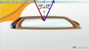 reflection angle of incidence and curved surfaces video