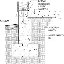 Types Of Foundations For Homes Slab Foundations Greenbuildingadvisor Com