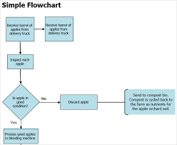 Decision Tree Template Excel The Best Flowchart Templates For Microsoft Office