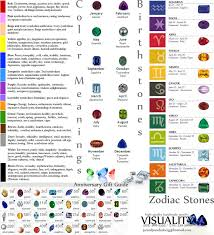 chart zodiac color chart