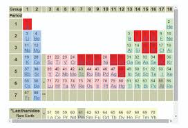 Periodic Table Abbreviations Periodic Table Of Elements In The Ocean Mbari