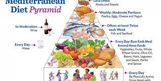 the diet guide mediterranean diet underwater audio