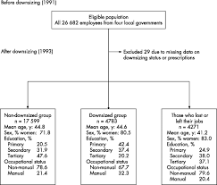 organisational downsizing and increased use of psychotropic drugs