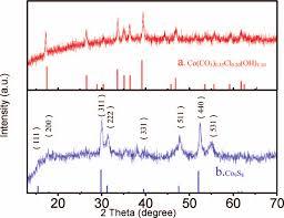Cobalt B by Xrd Patterns Of The Precursor And Cobalt Sulfide Nanotubes