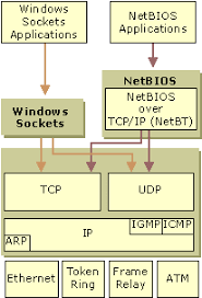 tcp ip application interfaces