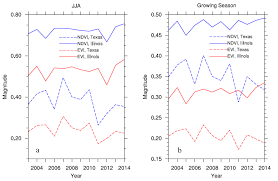 Remote sensing free full text detecting wind farm impacts on