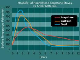 Heritage Soapstone Wood Stove Why Soapstone Hearthstone Stoves