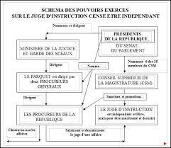 magistrat du si e et du parquet des procureurs et des juges sous influence wikistrike