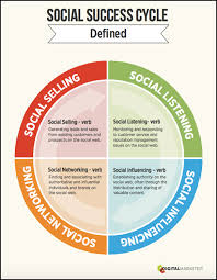 Social Media Community Manager Resume Community Manager Vs Social Media Manager Hiring The Right Role