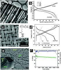 nanostructured conductive polymers for advanced energy storage