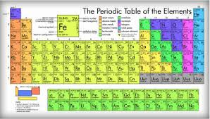 Br On Periodic Table Periodic Table Of Elements Malone Science Com