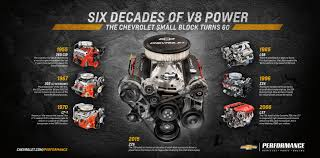 new zz6 chevy small block advances crate engine legacy
