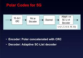 polar codes for 5g bin li senior technical expert huawei