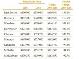 how much does it cost to buy a lamborghini aventador why does it cost so much to live in boston beacon hill ma patch